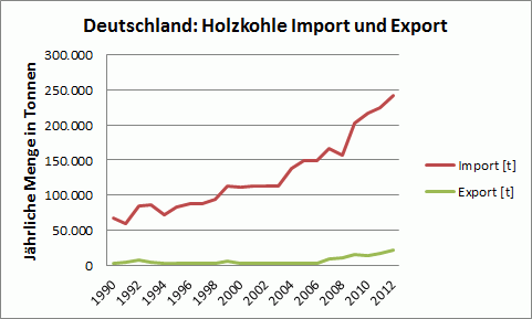 Holzkohle Import und Export in Deutschland 1990-2012